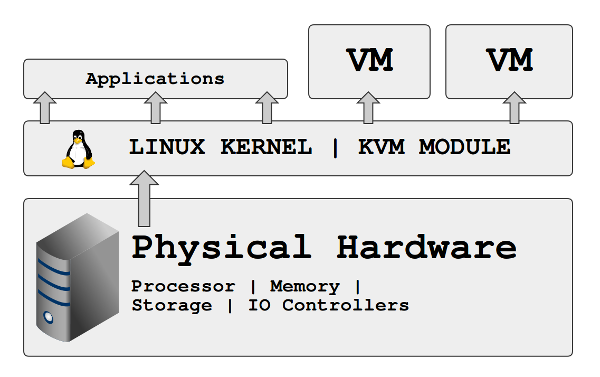 Muhammet Can :: Kernel Based Virtual Machines